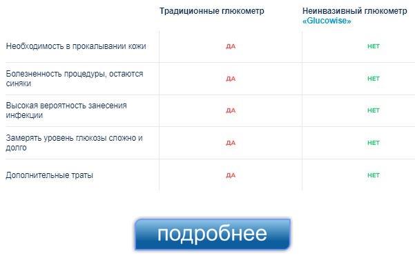 Где можно купить в Новомосковске глюкометр Glucowise